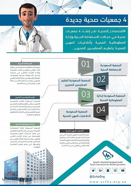 """""""التخصصات الصحية"""" تقر إنشاء 4 جمعيات في الاستعاضة السنية والمعلوماتية وأخلاقيات المهن الصحية وتعليم الممارسين"""