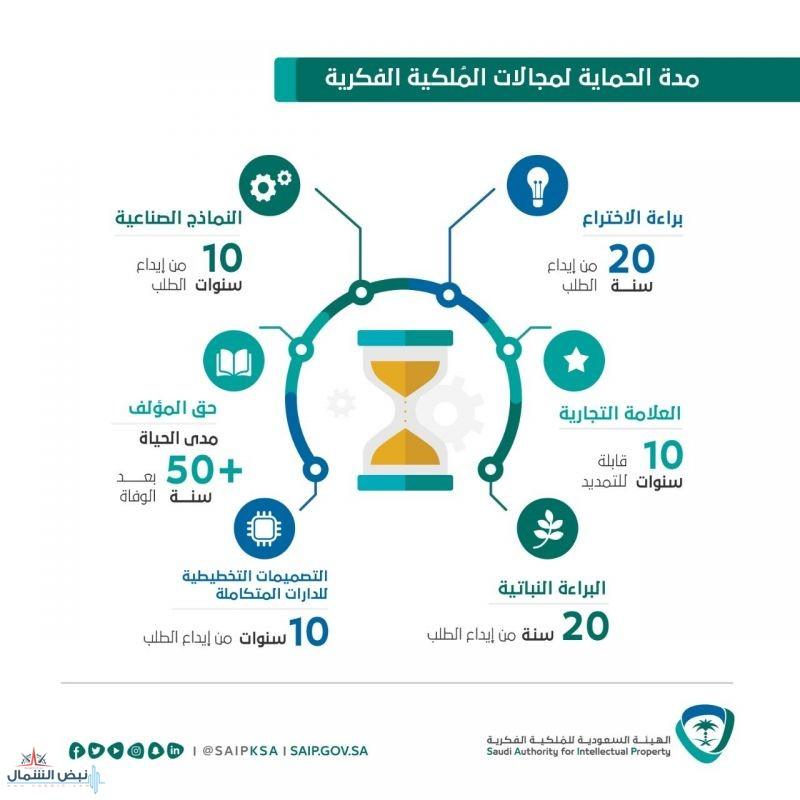 الهيئة السعودية للملكية الفكرية توضّح مدة الحماية لمجالات الملكية الفكرية في المملكة