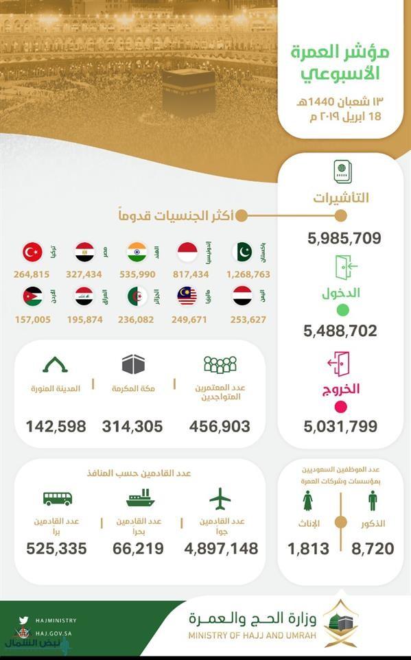 مؤشر العمرة الأسبوعي: وصول أكثر من 5.4 مليون معتمر وإصدار أكثر من 5.9 مليون تأشيرة عمرة