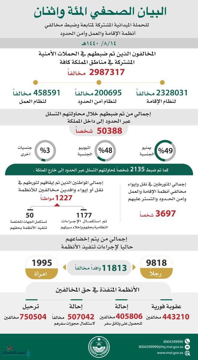 ضبط أكثر من 2 مليون مخالف لأنظمة الإقامة