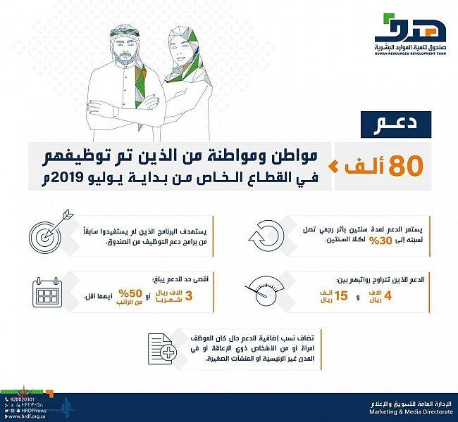 """""""هدف"""" يدعم 80 ألف مواطن ومواطنة من الذين تم توظيفهم في القطاع الخاص من بداية يوليو 2019"""