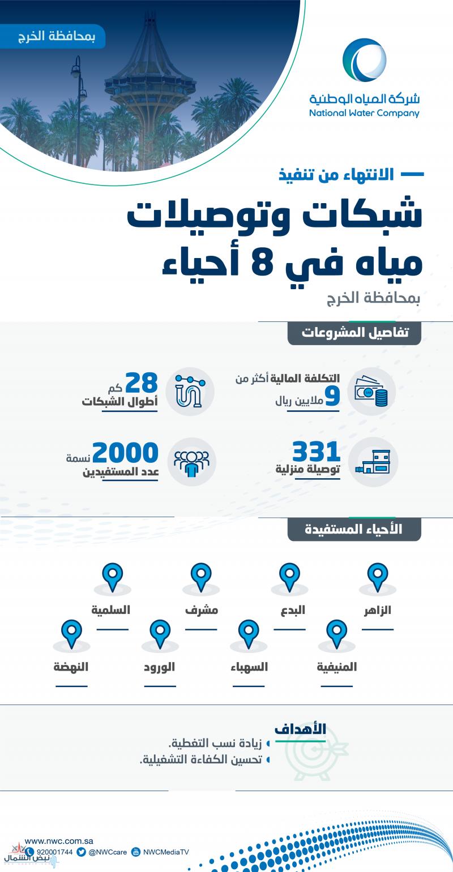 المياه الوطنية: الانتهاء من تنفيذ شبكات وتوصيلات مياه في أجزاء متفرقة من محافظة الخرج