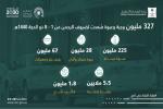 التجارة: 327 مليون وجبة وعبوة صُعدت لضيوف الرحمن خلال 8 أيام